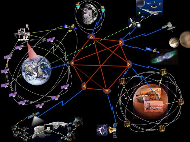 DTN sẽ giúp kết nối internet giữa các hành tinh trong Hệ Mặt Trời. Ảnh NASA.