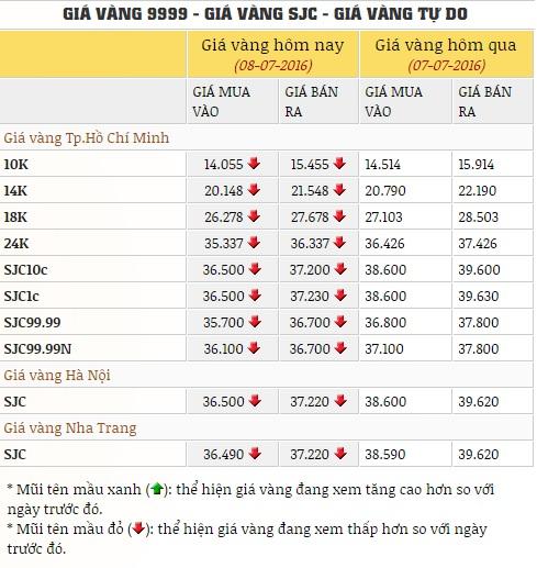 Cập nhật giá vàng 8/7: Vàng đảo chiều tăng gần 500.000 đồng/lượng 1