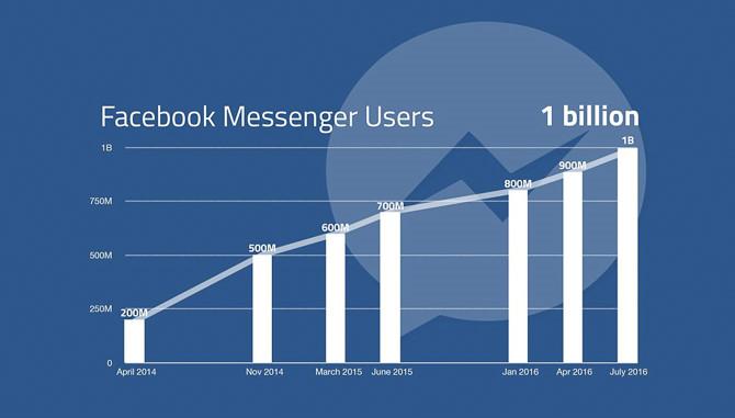 Ứng dụng Facebook Messenger cán mốc 1 tỷ người dùng hàng tháng 1