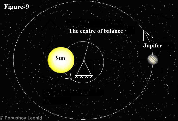 Mặt trời không phải là tâm của quỹ đạo sao Mộc 1