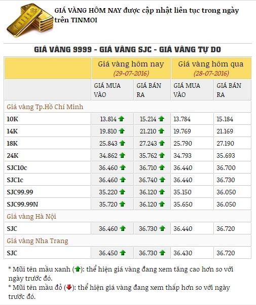 Giá vàng hôm nay ngày 29/7:Tiếp tục tăng mạnh phức tạp 1