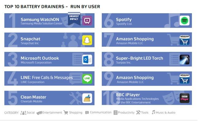 10 ứng dụng ngốn pin nhất trên smartphone Android 2