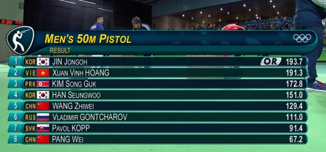 Hoàng Xuân Vinh giành tấm huy chương thứ 2 tại Olympic 2016 1