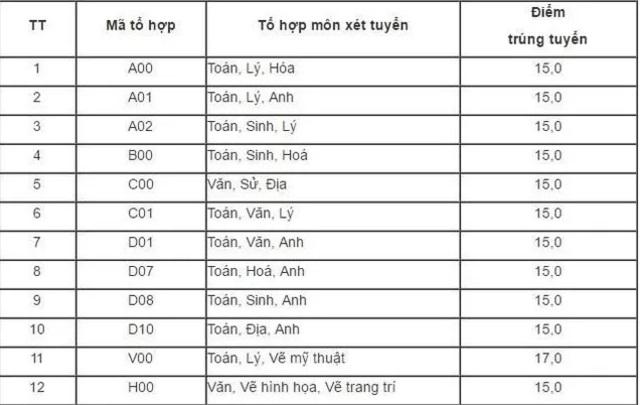 Điểm chuẩn các trường ĐH công bố ngày 14/8 (cập nhật) 24