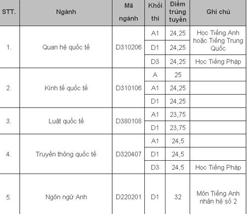 Điểm chuẩn các trường ĐH công bố ngày 14/8 (cập nhật) 5