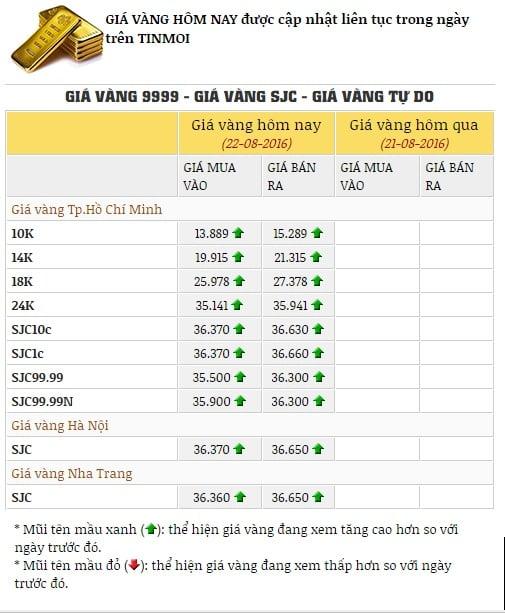 Giá vàng hôm nay 23/8/2016: vàng SJC đảo chiều tăng lên 1