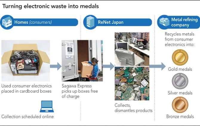Huy chương Olympic Tokyo sẽ làm từ rác thải điện tử 2