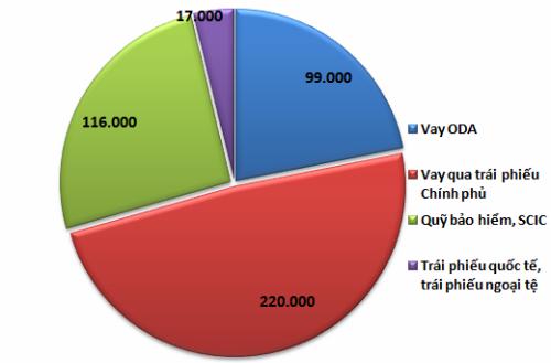 Trong vòng 9 tháng tổng vay nợ của Chính phủ lên 16 tỷ USD 1