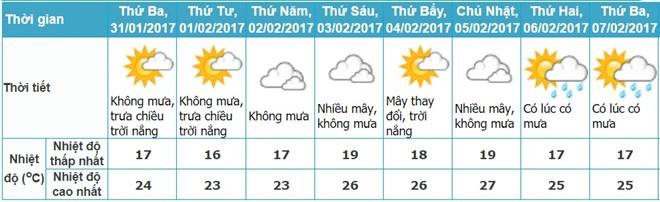 Mùng 4 và 5 Tết, miền Bắc đón không khí lạnh tăng cường 1