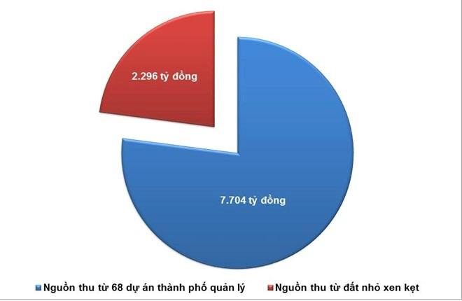Hình ảnh Đấu giá quyền sử dụng đất, Hà Nội dự kiến thu về nửa tỷ USD số 1