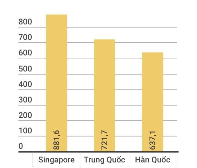 Chỉ 2 tháng đầu năm Trung Quốc đã đầu tư hơn 700 triệu USD vào Việt Nam 1