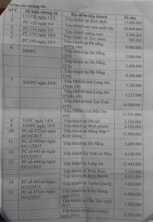 Làm rõ vụ chi tiền tỷ tiếp khách tại văn phòng HĐND tỉnh Gia Lai 2