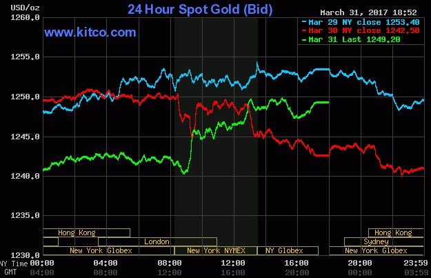 Giá vàng hôm nay 1/4: USD ép thế, vàng đảo chiều giảm giá mạnh 1