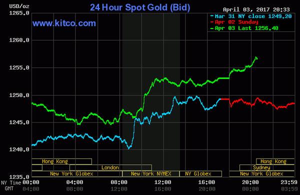 Hình ảnh Giá vàng đảo chiều liên tục, vàng SJC tăng thêm 70 nghìn đồng/lượng số 1