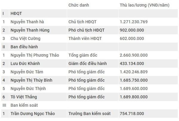Hình ảnh Hé lộ mức thù lao khủng gần 222 triệu đồng/tháng của nữ tỷ phú đô Việt Nam số 2