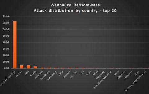 Hình ảnh Mã độc tống tiền WannaCry có thể bùng phát ở Việt Nam hôm nay số 3