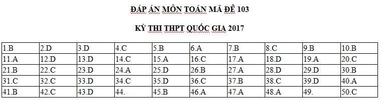 Đáp án đề thi môn Toán THPT quốc gia 2017 mã đề 103 1