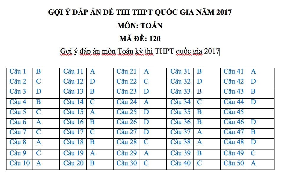 Đáp án đề thi môn Toán THPT quốc gia 2017 mã đề 120 1