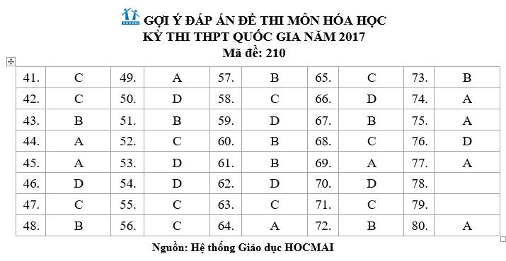 Gợi ý đáp án đề thi Khoa học tự nhiên môn Hóa học THPT quốc gia 2017 các mã đề 9