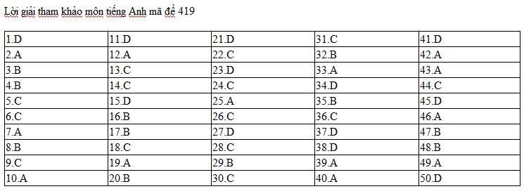 Gợi ý đáp án đề thi môn tiếng Anh THPT quốc gia 2017 tất cả các mã đề 4