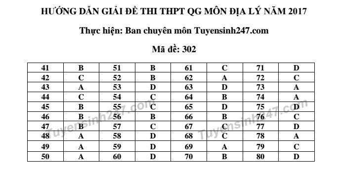Gợi ý đáp án đề thi tổ hợp Khoa học xã hội THPT quốc gia 2017 các mã đề (Cập nhật) 7