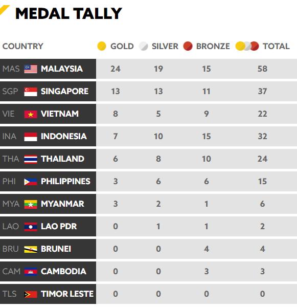 Cập nhật BXH SEA Games 29 ngày 22/8: Việt Nam tiếp tục bỏ xa Thái Lan? 1