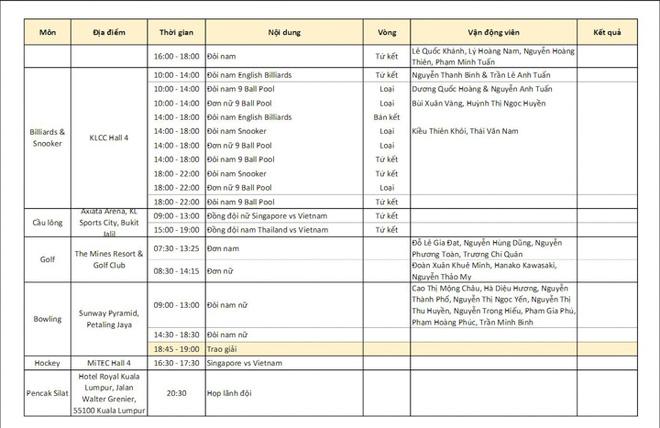 Cập nhật BXH SEA Games 29 ngày 22/8: Việt Nam tiếp tục bỏ xa Thái Lan? 7