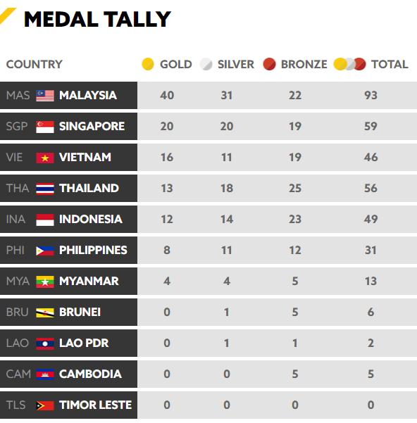 Cập nhật BXH SEA Games 29 ngày 23/8: Việt Nam có đuổi kịp Singapore? 1