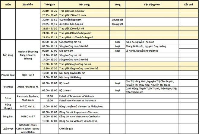 BXH SEA Games 29 ngày 25/8: Việt Nam xây chắc vị trí thứ 2, bỏ xa Thái Lan 3