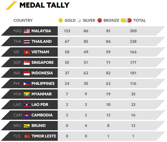 SEA Games 29 ngày 29/8: Lập hat-trick HCV, Việt Nam vẫn bị Thái Lan bỏ xa 1