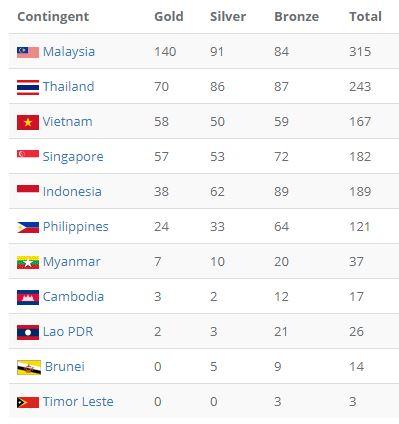 Lịch thi đấu SEA Games 29 ngày 30/8: Việt Nam có nguy cơ bị Singapore vượt mặt 2
