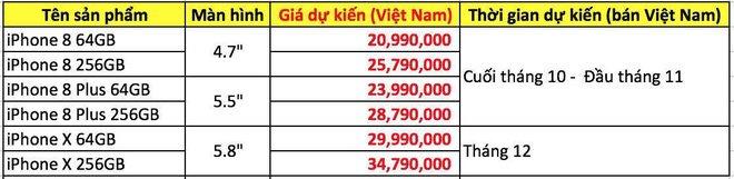 Hình ảnh iPhone X loạn giá tại Việt Nam dù chưa ra mắt trên thị trường số 3