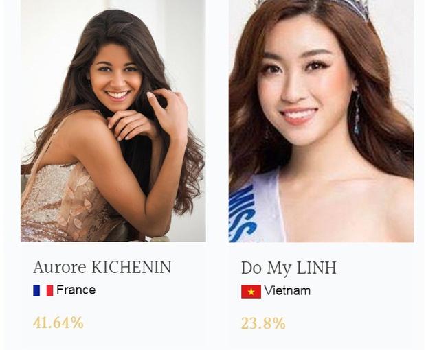 Mỹ Linh đã vươn lên đứng đầu Top thí sinh được bình chọn nhiều nhất Miss World 1