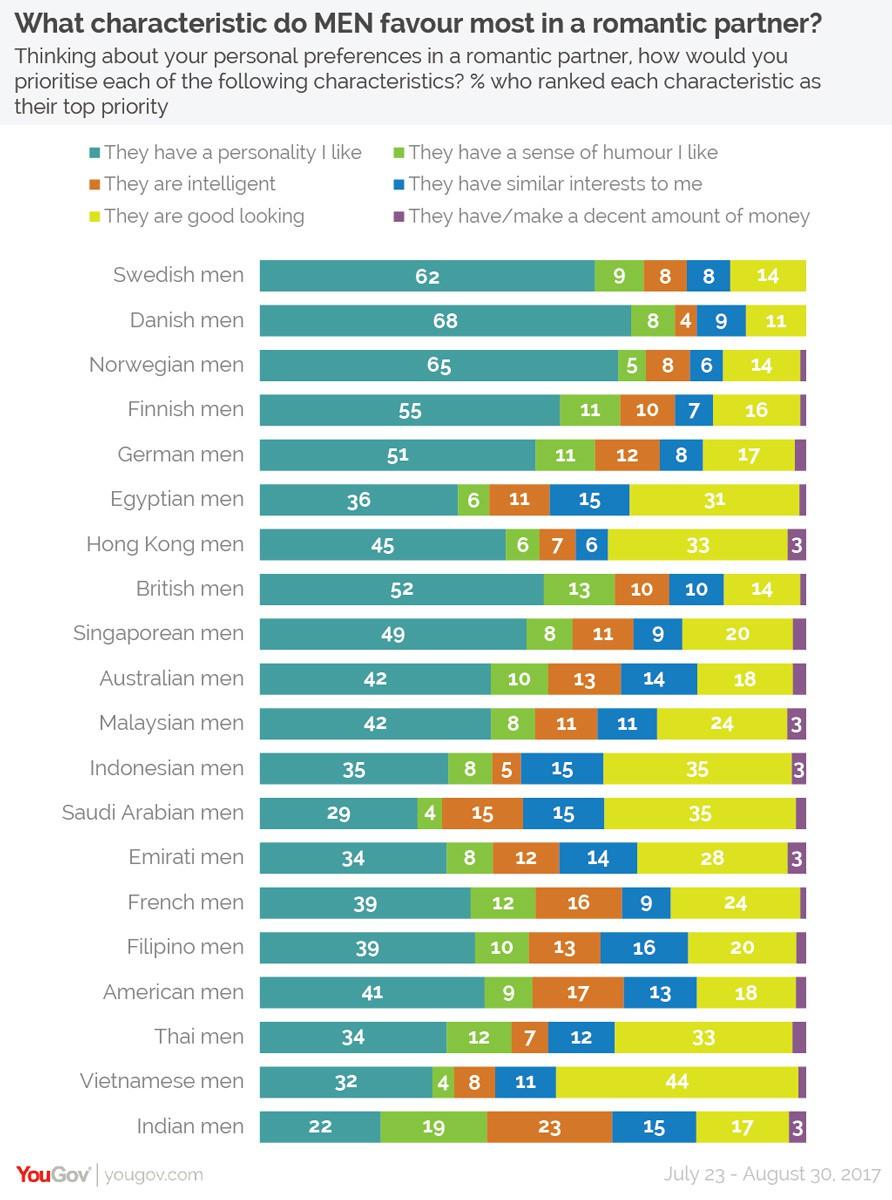 Đàn ông Việt Nam coi trọng vẻ ngoài đối phương hơn tính cách 2