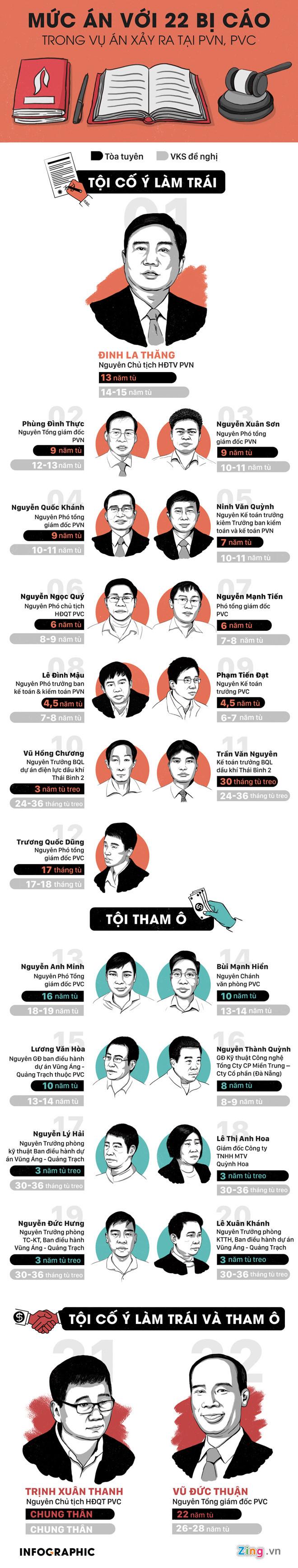 Hình ảnh Cựu Phó Chủ tịch PVC trong vụ án Đinh La Thăng làm đơn kháng cáo số 2