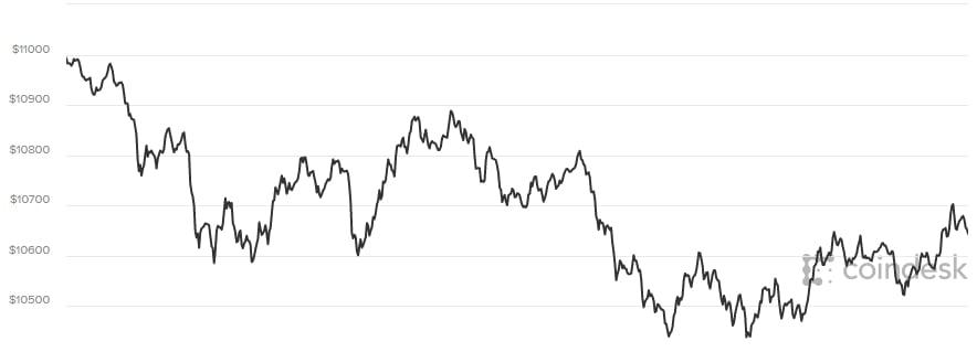 Hình ảnh Giá bitcoin hôm nay 8/3: Cố gắng giữ ngưỡng trên 10.000 USD số 2