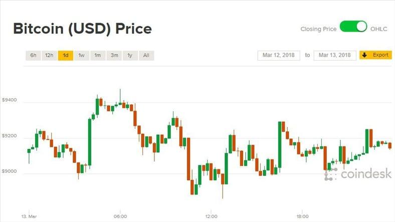 Giá Bitcoin hôm nay 14/3/2018: Bức tranh u ám chưa thể khởi sắc 1