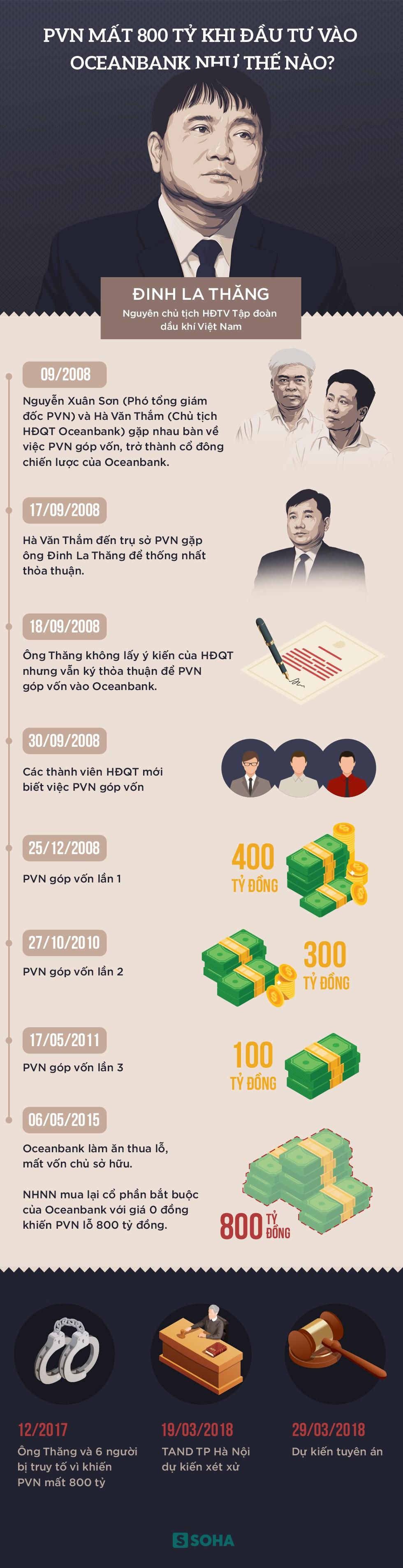 Ông Đinh La Thăng liên quan gì đến vụ PVN mất 800 tỷ khi đầu tư vào Oceanbank 1