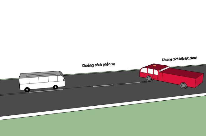 Phân tích vụ xe khách 45 chỗ đâm xe cứu hỏa trên cao tốc dưới góc nhìn khoa học 2