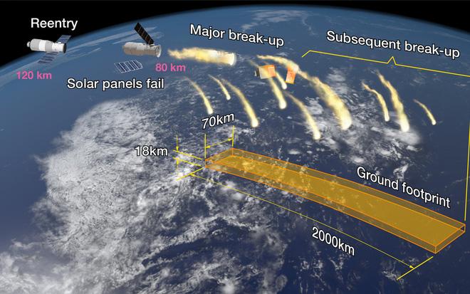 """Trạm Thiên Cung 1 sắp rơi: Có thể có nhiều """"quả cầu lửa"""" rơi xuống khu đông dân cư 1"""