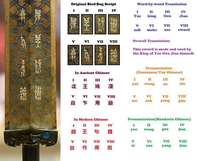Bí ẩn cổ kiếm của Việt Vương Câu Tiễn: Hơn 2000 năm không gỉ, thử nhẹ suýt lìa ngón tay - Ảnh 2.