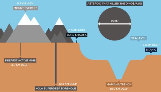 Bí mật đáng sợ tại hố khoan sâu nhất hành tinh: Mất 24 năm ròng rã, người ta mới tìm ra 9