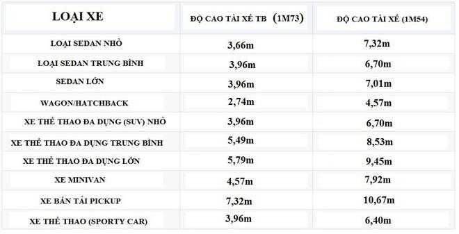 Bảng đo độ nguy hiểm khi lùi của các loại xe phổ biến: Bán tải đáng sợ gấp đôi xe con! - Ảnh 3.