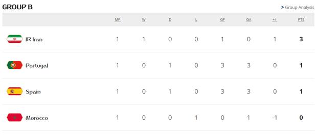 Bồ Đào Nha 3-3 Tây Ban Nha: Cả thế giới ngả mũ thán phục Ronaldo 15