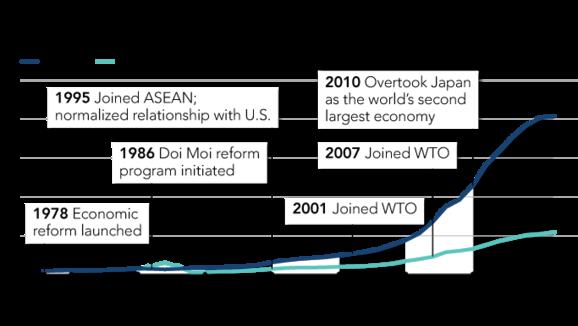 Tờ Nikkei tiết lộ lý do ông Kim Jong Un chọn Việt Nam là mô hình kinh tế lý tưởng cho Triều Tiên 2
