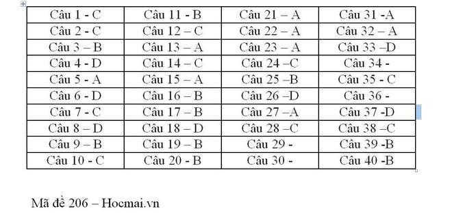 Đề thi, đáp án tất cả mã đề môn Vật Lý  kỳ thi THPT Quốc gia 2018 nhanh nhất 2