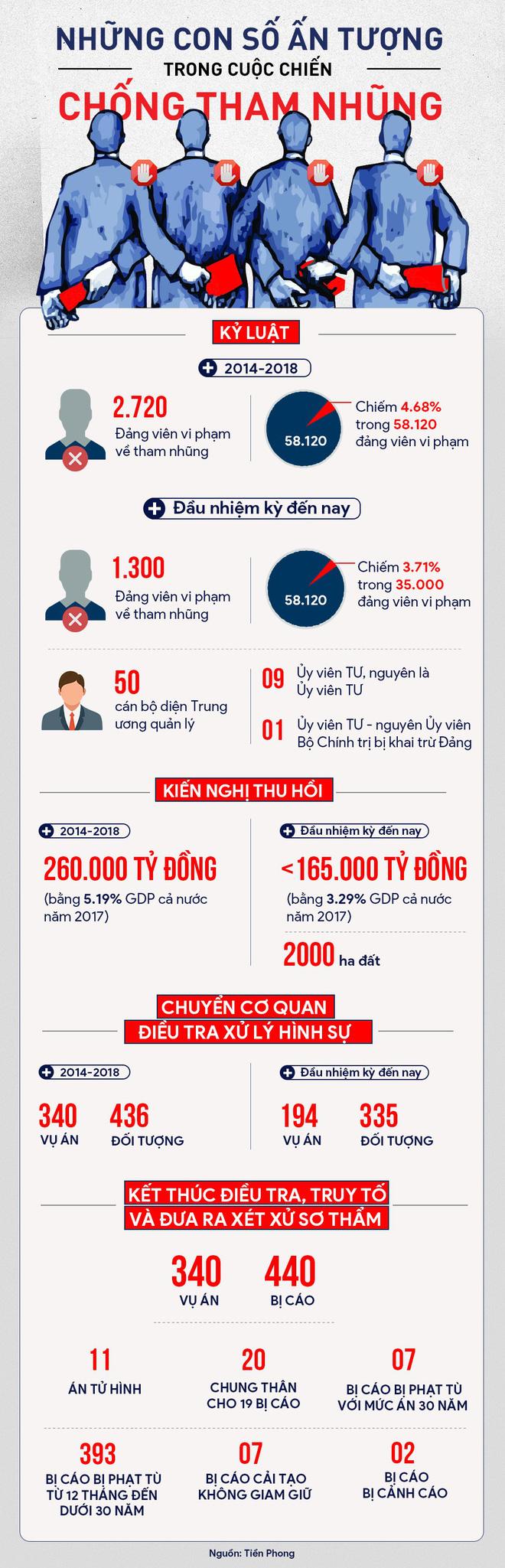 Những con số ấn tượng của cuộc chiến chống tham nhũng 1