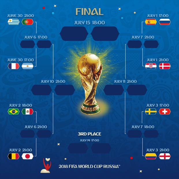Xác định xong 16 đội tuyển giành vé vào vòng 1/8 World Cup 2018 4
