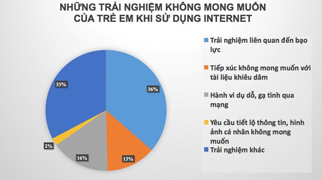 Hình ảnh Gần 50% trẻ em Việt tiếp xúc với nội dung bạo lực trên Internet số 2