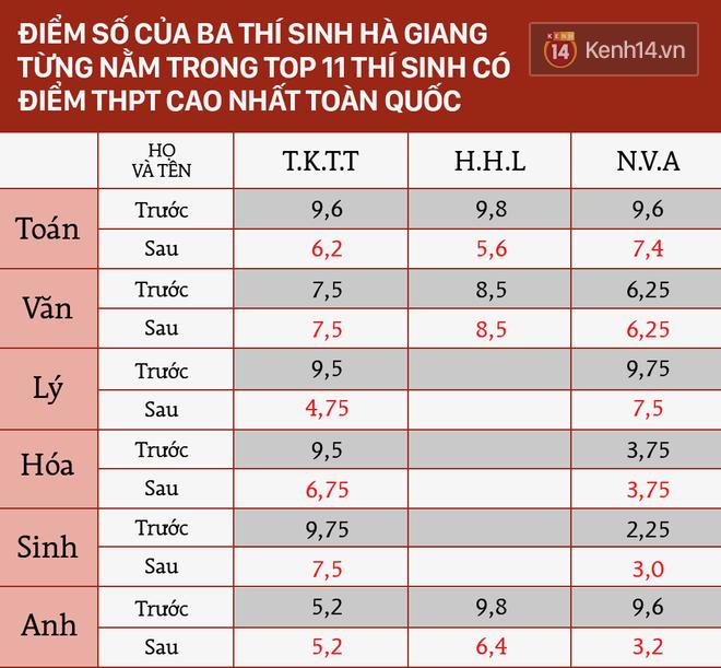 Trước sai phạm sửa điểm thi nghiêm trọng tại Hà Giang, Việt Nam từng chấn động vì những vụ gian lận thi cử nào? - Ảnh 2.